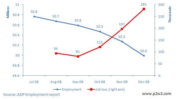Employment Figures ((c)p2w2)