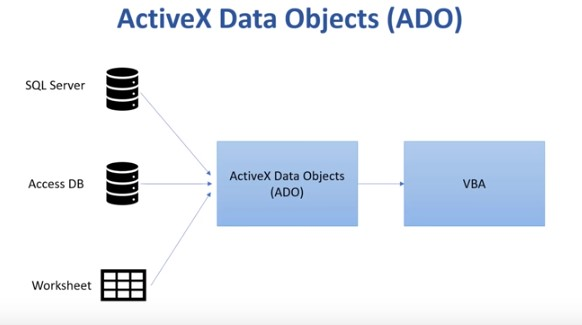 ActiveX Data Object model to connect excel