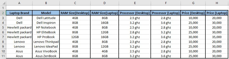 Multiple drop downs sample data